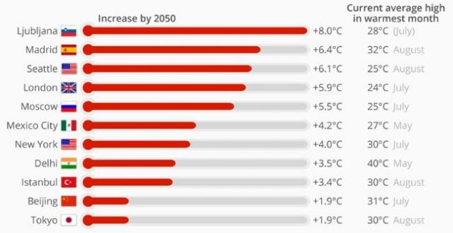 new-climate-study-warns-london-as-hot-as-barcelona-by-2050