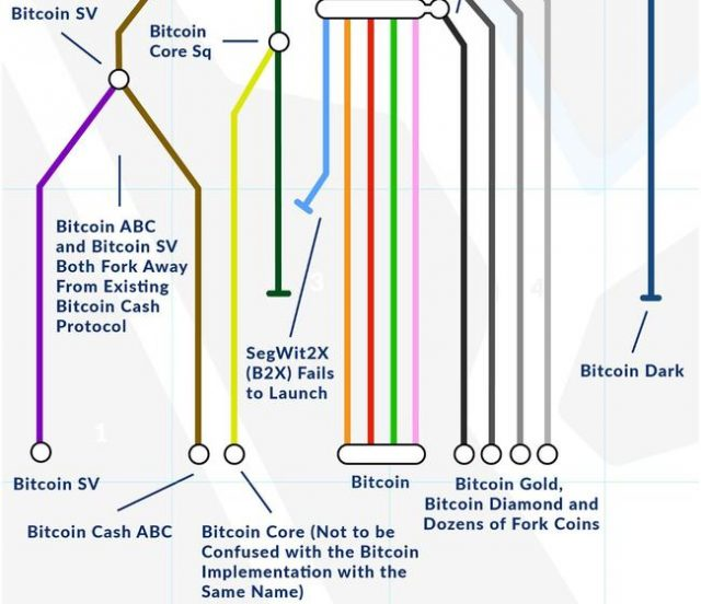 mapping-all-the-major-bitcoin-forks