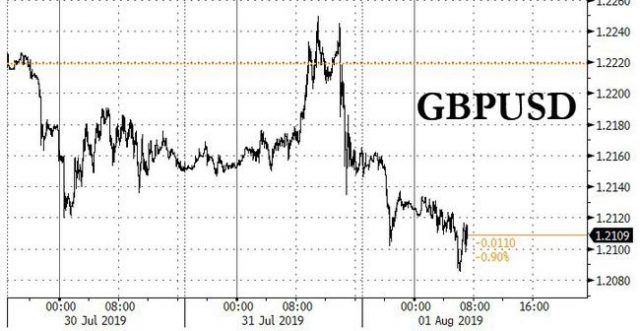 """boe-keeps-rates-on-hold,-refuses-to-consider-""""no-deal""""-brexit-as-cable-plummets"""