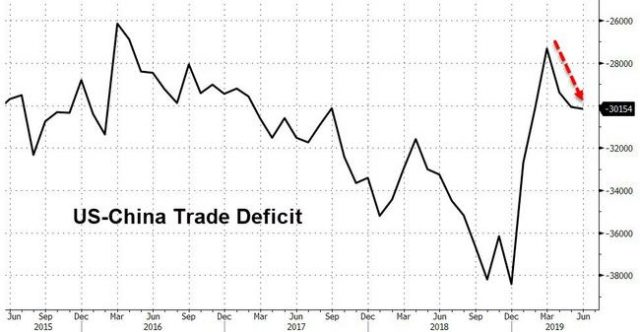 us-china-goods-trade-deficit-hits-5-month-high