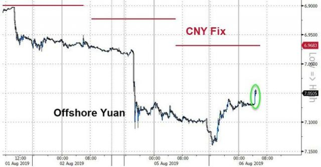 stocks,-yuan-pop-as-pboc-issues-statement-claiming-'all-is-well'