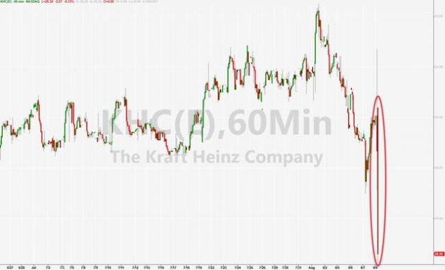 buffett-battered-as-kraft-crashes-after-delayed-results