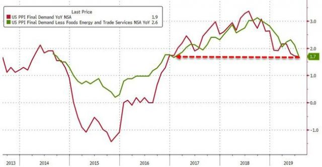 us-producer-prices-drop-for-first-time-in-30-months