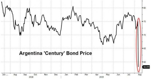 argentine-bonds,-currency-collapse-as-leftist-wins-stunning-victory-in-weekend-primary