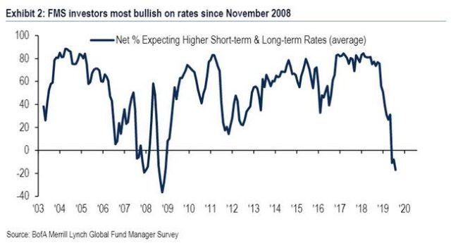 wall-street-is-convinced-a-recession-is-coming-as-investors-are-most-bullish-on-rates-since-2008