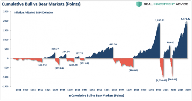 5-reasons-to-be-bullish-(or-not)-on-stocks