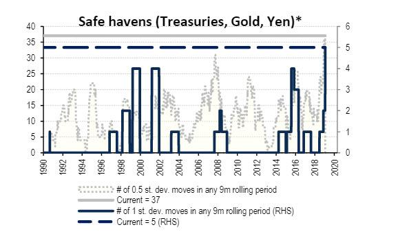 by-one-measure,-investors-have-never-been-more-worried-about-the-future