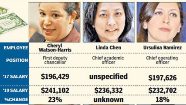 salaries-'gone-wild':-carranza-cronies-pocket-pay-hikes-as-high-as-35%
