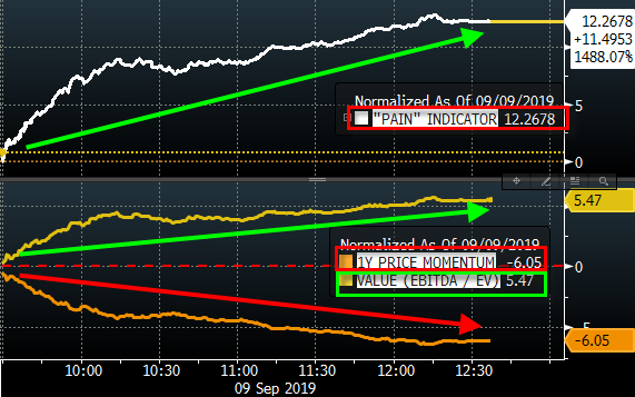 a-momo-calypse:-worst-day-for-l/s-hedge-funds-since-feb-2018-vixplosion