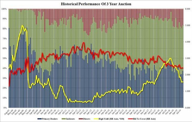 tailing-3-year-treasury-auction-sees-solid-demand-despite-rising-yield