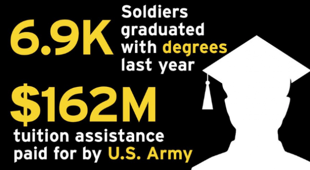 us-army-smashes-recruitment-goals-by-preying-on-hopeless-millennials-with-student-debt