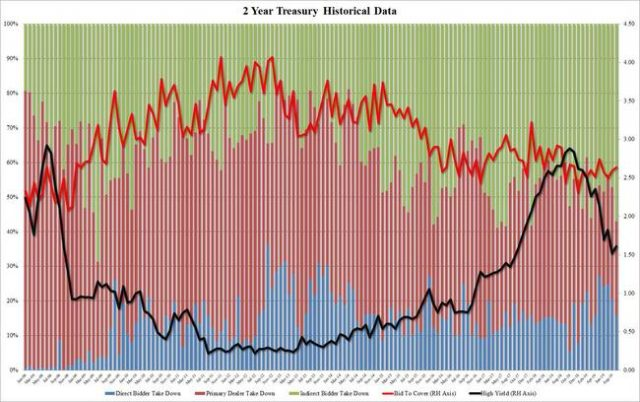 foreign-buyers-surge-in-blistering-2y-treasury-auction