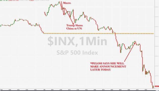 impeachment-scare?-gold-spikes-as-stocks-&-bond-yields-extend-drop