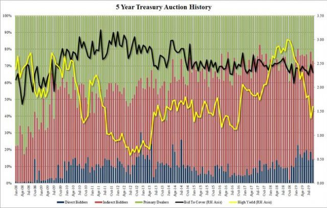 poor,-tailing-5y-auction-pushes-yields-to-session-highs