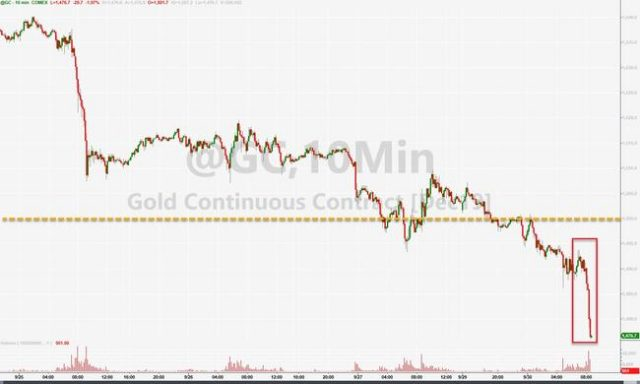 gold-prices-plunge-right-on-cue-as-china-golden-week-begins