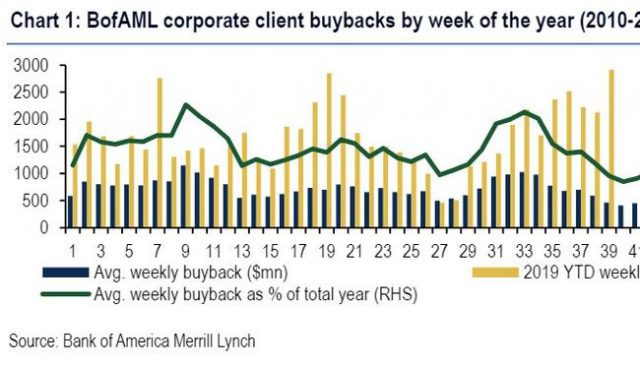 corporate-buybacks-accelerate-to-strongest-weekly-level-in-history