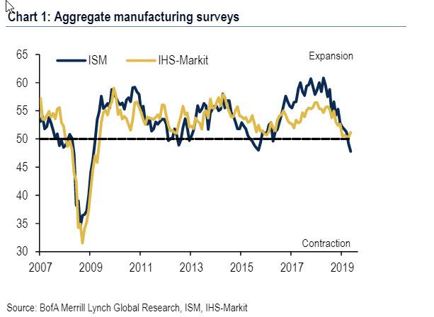 mixed-signals:-which-is-more-relevant-–-the-ism-manufacturing-or-markit-pmi-survey