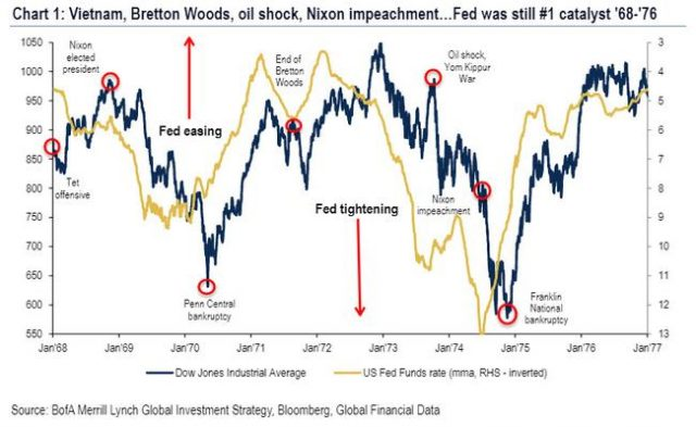 """it's-the-fed,-stupid"":-bofa-now-sees-the-""irrational""-s&p-overshooting-to-3,333"