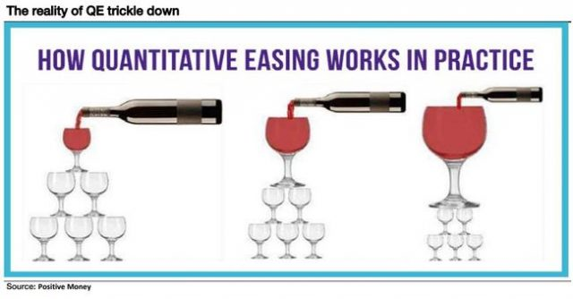 """the-world-has-gone-mad"":-albert-edwards-shows-how-""trickle-down""-qe-works-in-one-chart"