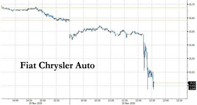 """fiat-shares-tumble-after-gm-files-racketeering-lawsuit-alleging-""""millions-in-bribes""""-to-corrupt-uaw"""