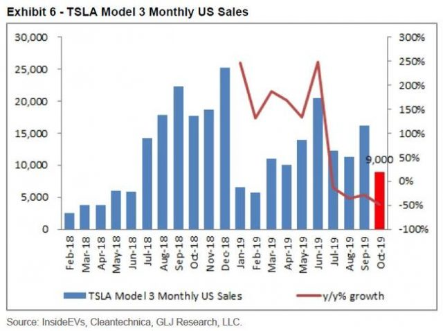 tesla's-biggest-bear:-us,-china-auto-sales-are-in-free-fall;-musk-lied-to-einhorn