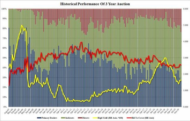 direct-bidders-soar-to-5-year-high-in-strong,-stopping-through-3-year-auction