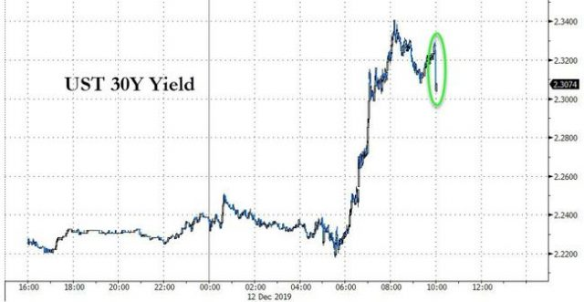 tremendous-demand-in-30y-treasury-auction-following-morning-rout