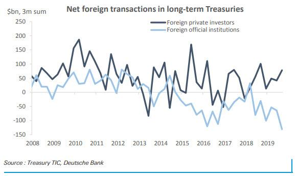 the-fed-will-buy-40%-of-us-treasury-net-issuance-in-2020