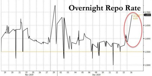 fed's-emergency-repo-operation-oversubscribed-as-repo-rates-spike-to-december-high