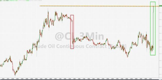 wti-surges-above-$61-on-crude-draw,-demand-rebounds-from-3-year-lows