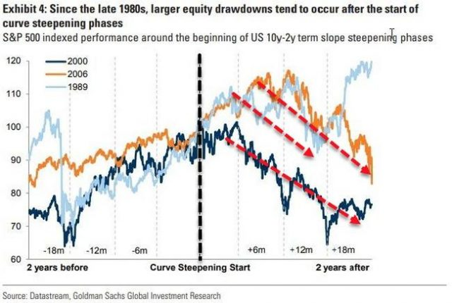 yield-curve-steepest-in-14-months:-what-happens-next