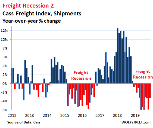 us-freight-shipments-fall-below-2014-level.-answers-emerge