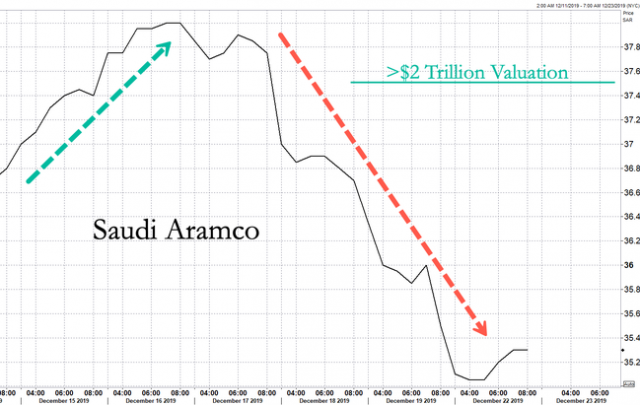aramco-slips-for-fourth-day-after-losing-$2-trillion-dollar-valuation