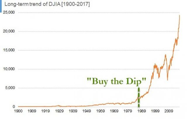 """buy-the-dip""-–-an-american-tradition-since-1987"