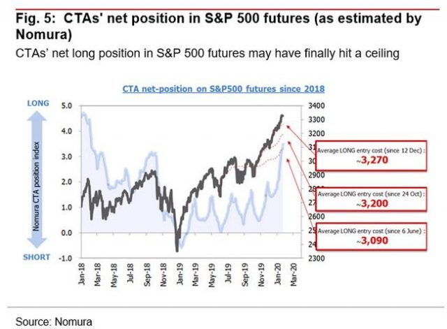 """""""buying-momentum-has-fizzled-out"""":-hedge-funds,-ctas-are-now-all-in"""