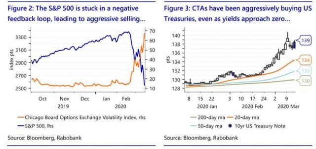 "the-""risk-parity-negative-gamma-cta""-feedback-loop"