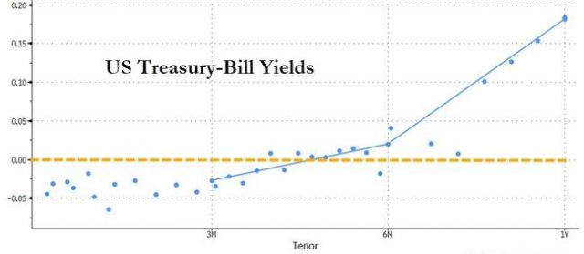 all-t-bills-up-to-3-months-now-have-negative-yields