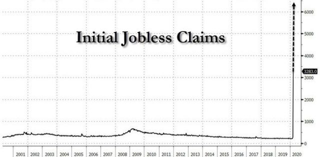 6.5-million-initial-jobless-claims-tomorrow?