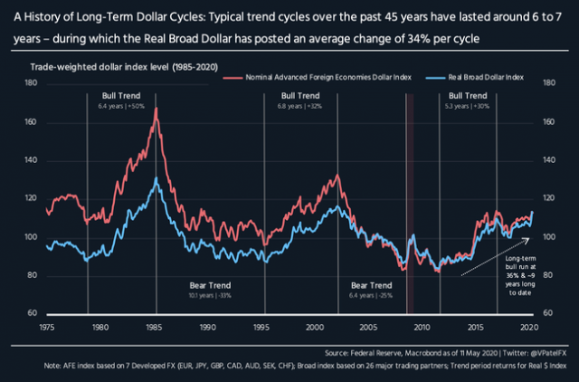 an-anatomy-of-long-term-us-dollar-cycles