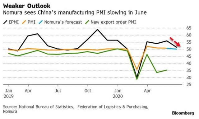 china-manufacturing-employment-contracts,-demand-disappoints-despite-headline-pmis-beat