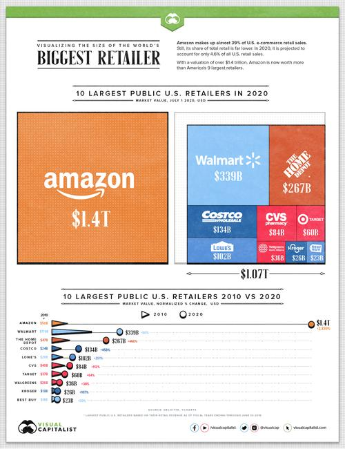 visualizing-the-size-of-amazon,-the-world's-most-valuable-retailer