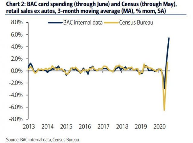 real-time-card-spending-data-suggests-a-sizable-miss-in-tomorrow's-retail-sales-report
