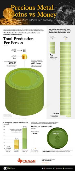 visualizing-the-world's-gold-&-silver-coin-production-vs.-money-creation
