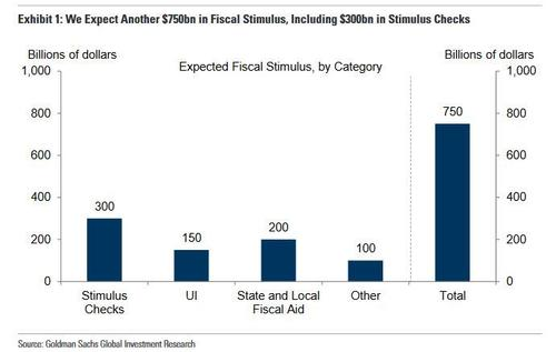 goldman-expects-dems-to-pass-new-$750bn-stimulus-next-month,-sending-economy-into-overdrive