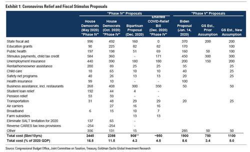 goldman-pours-cold-water-on-biden's-fiscal-plan,-sees-just-$1.1-trillion-enacted