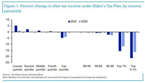 here's-how-much-your-income-will-change-under-the-biden-tax-plan