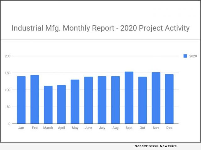 news:-146-new-industrial-manufacturing-planned-industrial-project-reports-–-december-2020-recap-|-citizenwire