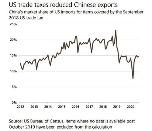 two-years-later,-what-did-trump's-china-tariffs-achieve?