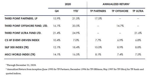 """dan-loeb:-""""we-are-looking-to-identify-a-rapid-rise-in-rates""""-–-full-q4-letter"""