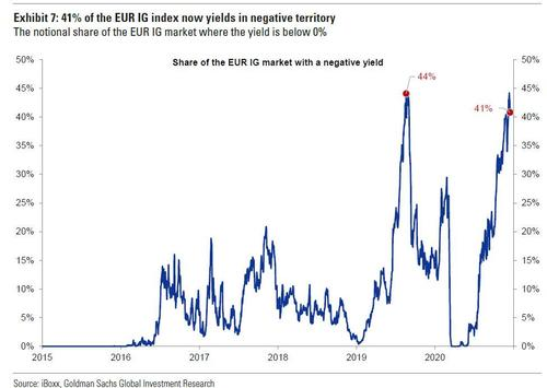 real-us-investment-grade-yields-hit-a-record-negative-35bps